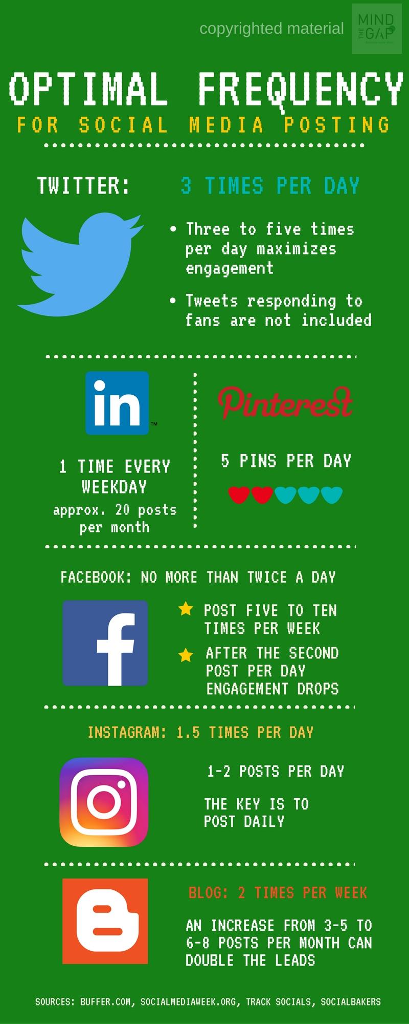 """Πόσο συχνά πρέπει να """"ποστάρουμε"""" στα social media?"""